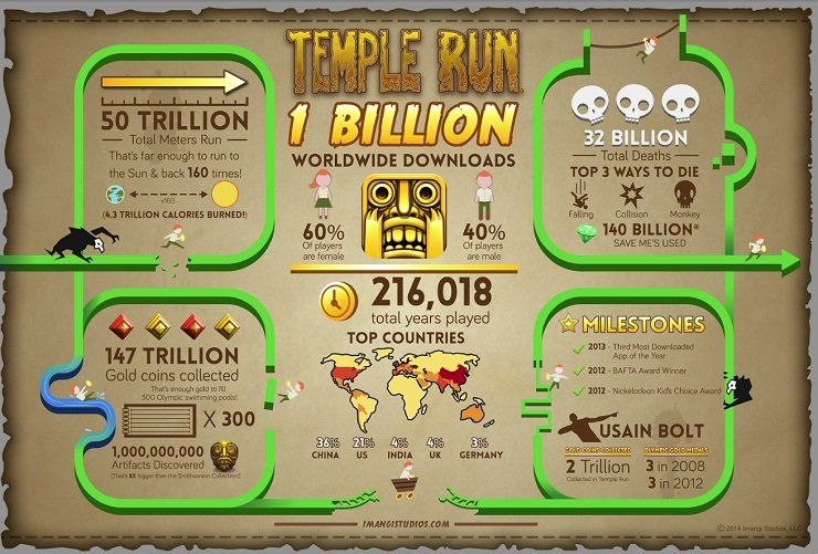 429678-temple-run-1-billion-downloads