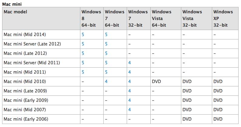 在七月末蘋果支援網站出現一個錯誤,令人以為 Mac Mini 會更新規格。