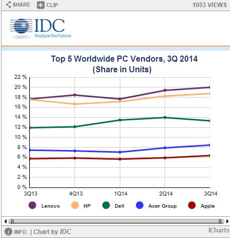 apple-mac-became-global-pc-vendor-top-5_02