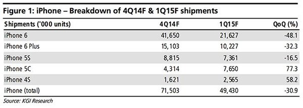 All iPhone sales twice than previous season_01