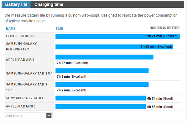 battery test between and Nexus 9_01