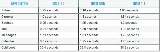 ios-8-1-1-speed-test_01