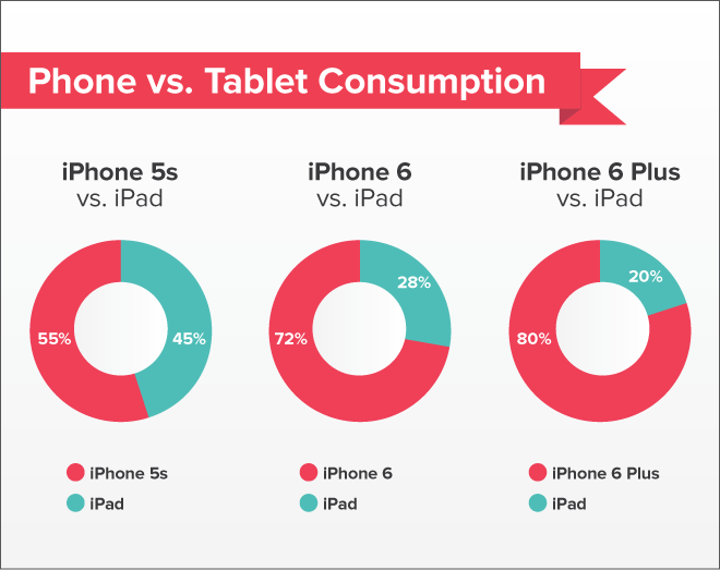iphone-6-and-ipad-usage-comparison_01