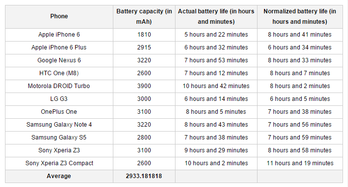 iphone-6-batterylife compare by others_02
