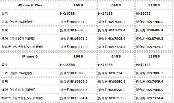 iphone6-price-other-countries