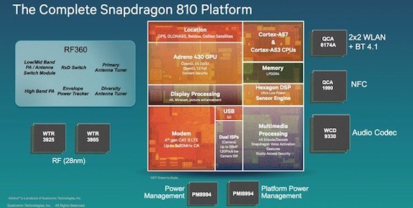 Snapdragon-810-structure