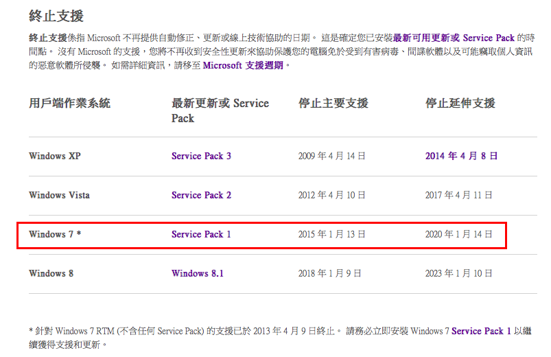 Windows 7 Mainstream Support Ends today_01