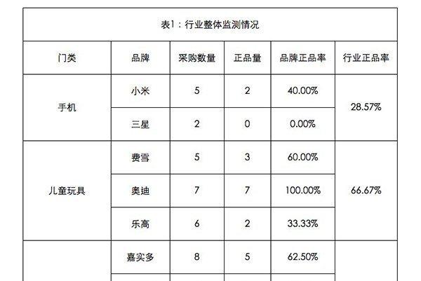 china-fake-product-report-1