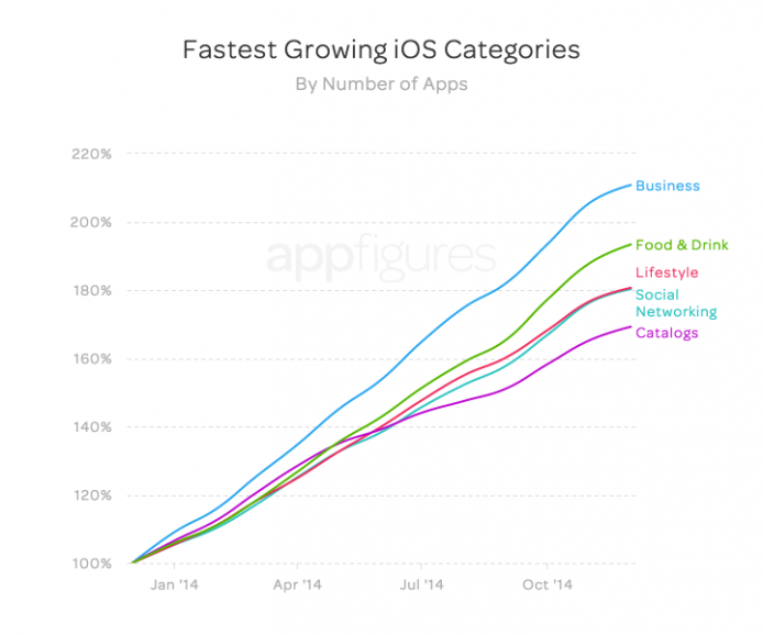 fastest_growth_apps_apple_2-694x578