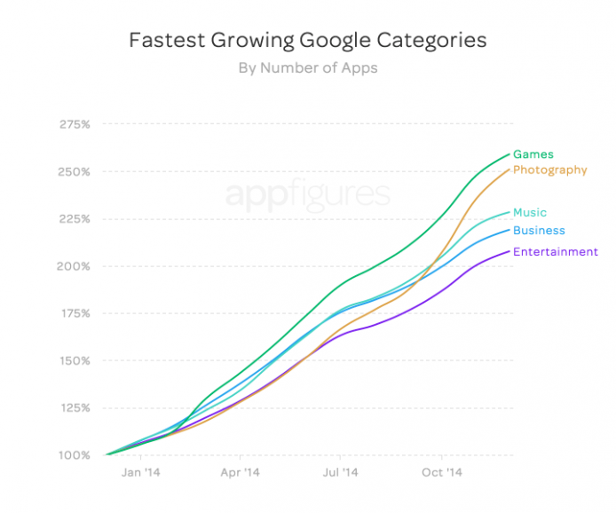 fastest_growth_apps_google_2-694x578
