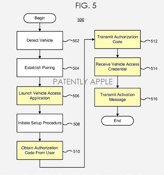 apple-car-control-patent-3