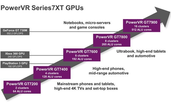 next-apple-tv-monster-powervr-gpu_02