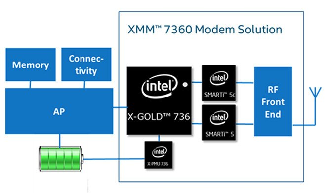 intel-lte-chips-in-the-next-iphone_01