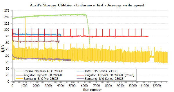 ssd-endurance-test-average-write