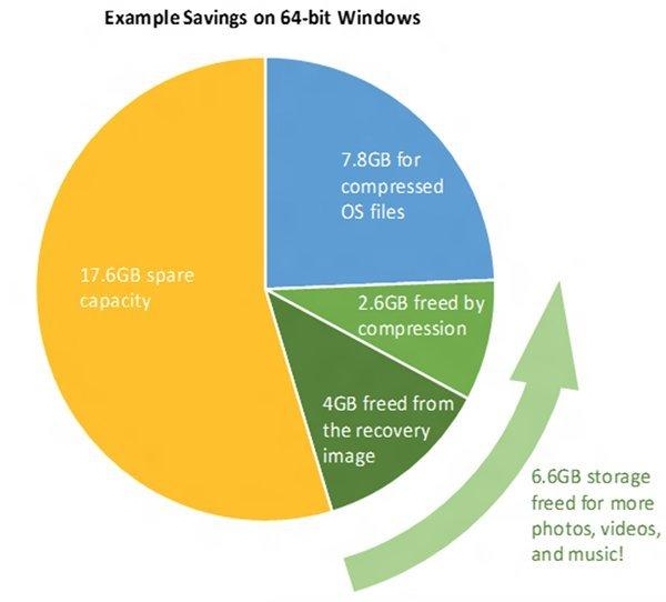 windows-10-saving-disk-space