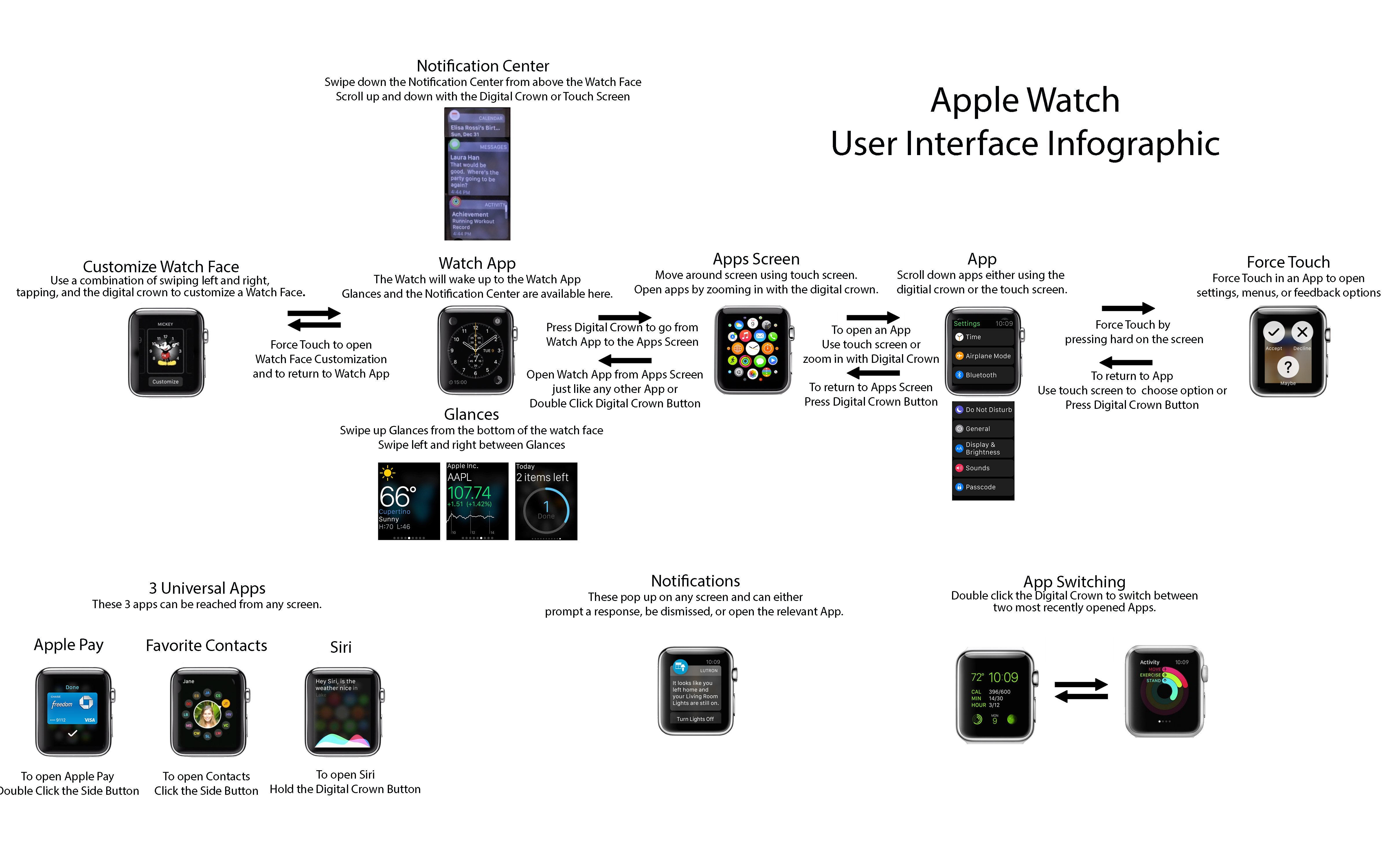 a-picture-shows-how-to-control-apple-watch_00