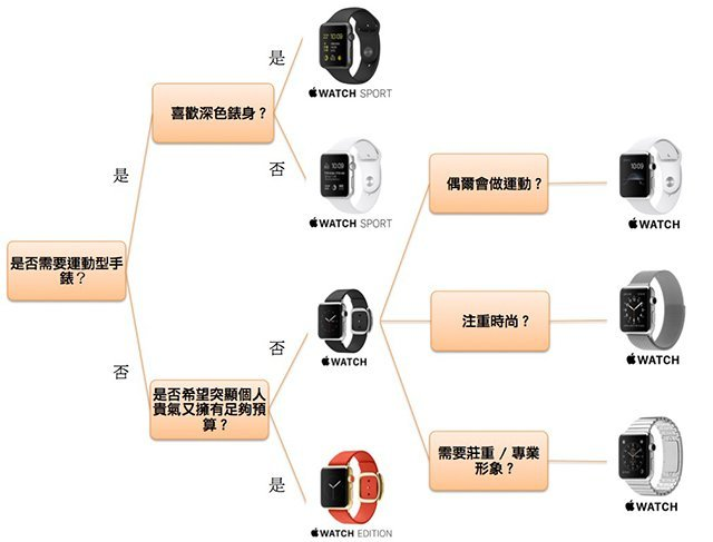 apple-watch-selection-chart