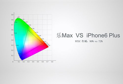 樂 1 系列手機螢幕支援色域遠大於 iPhone 6 Plus