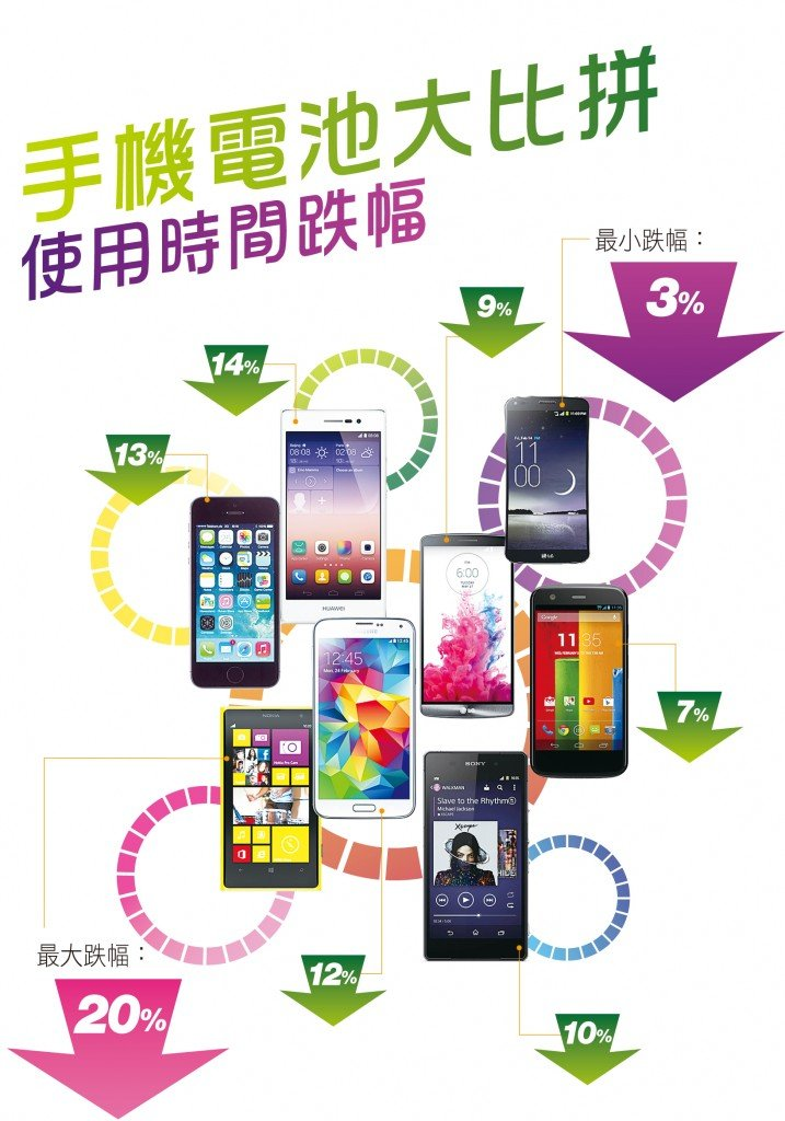 smartphone-battery-test-by-hk-consumer-council_01