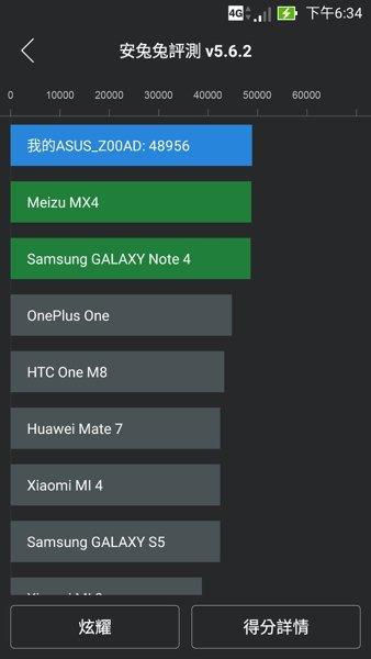 ▲跑分結果為 48956 四核心手機而言是不錯的分數。