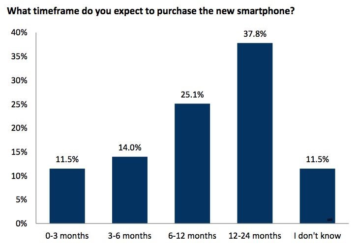 survey-suggests-iphone-6s-could-outsell-iphone-6-and-iphone-6-plus_01