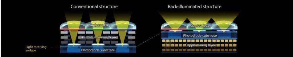 ▲左為傳統CMOS 感光元在下方,吸光量比右邊 A7R II 用的背照式少得多。