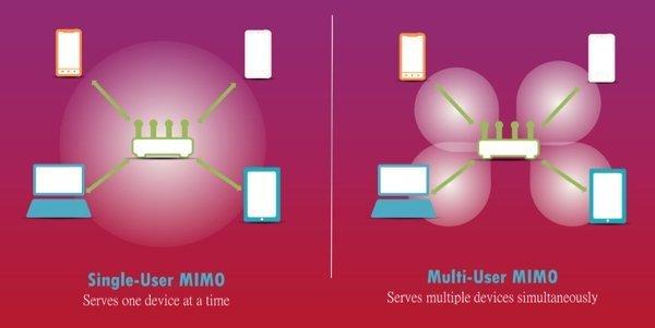 ▲MU-MIMO 能為不同裝置提供獨立連線頻寬。