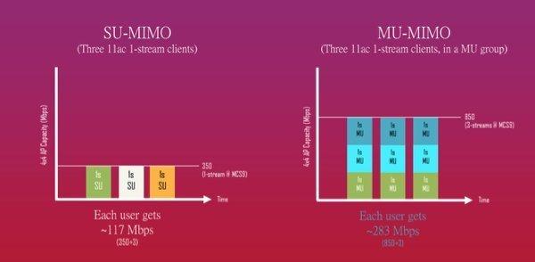 ▲SU-MIMO(左),只可以依次為單一裝置提供全速連線;MU-MIMO(右),就可同時為多個裝置提供連線。