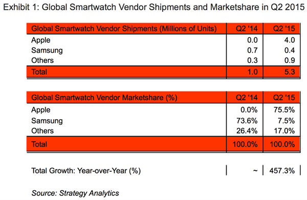 apple-watch-2015q2-market-share-no-samsung_01