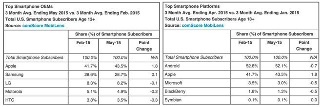 iphone-market-share-may_01