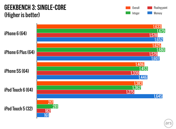 ipod-touch-6-benchmark-is-500-higher-than-5_01