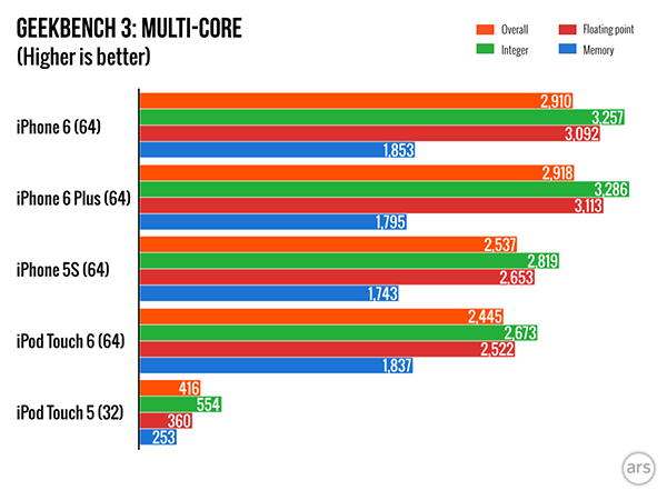 ipod-touch-6-benchmark-is-500-higher-than-5_02