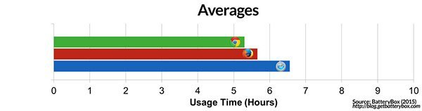 chrome-safari-firefox-battery-test-in-macbook-pro_01