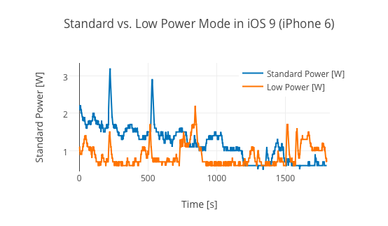 low-power-mode-extend-iphone-battery_02