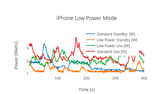 low-power-mode-extend-iphone-battery_03