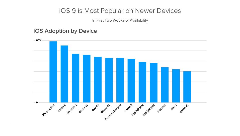 (數據並不包括 iPhone 6s/iPhone 6s Plus,因兩者是預載 iOS 9)