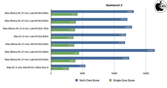 4k-imac-5k-imac-benchmark_01
