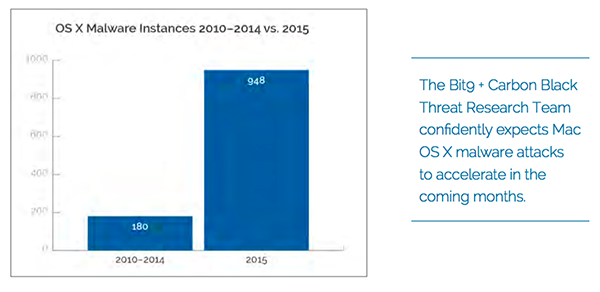 os-x-malware-five-times-more-than-previous-years-combined_01