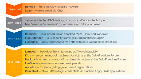 os-x-malware-five-times-more-than-previous-years-combined_02