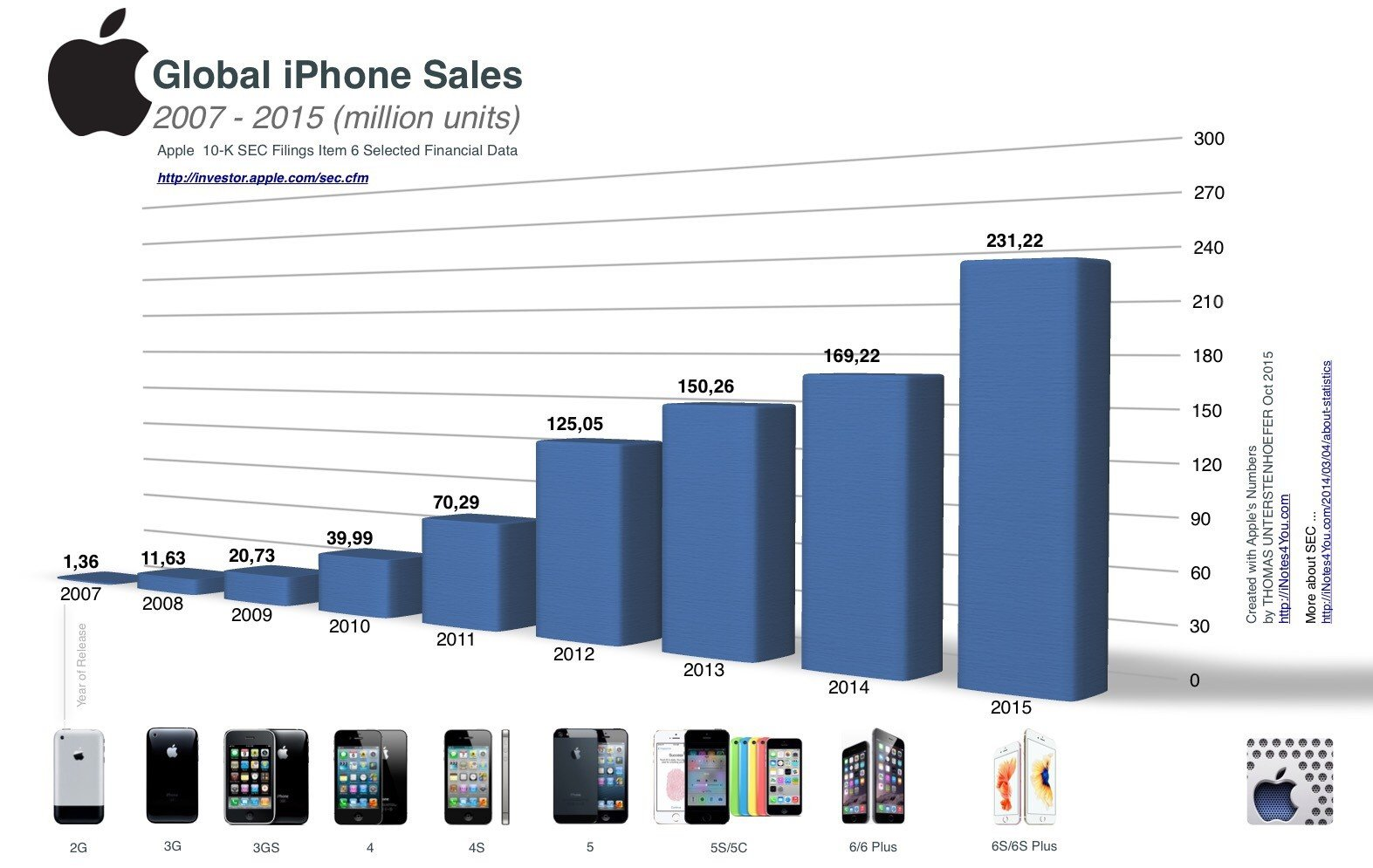 iphone-sales-history-in-a-picture_00