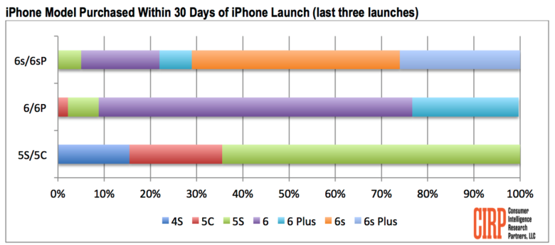 iphone-6s-plus-is-more-popular-than-previous-plus_01