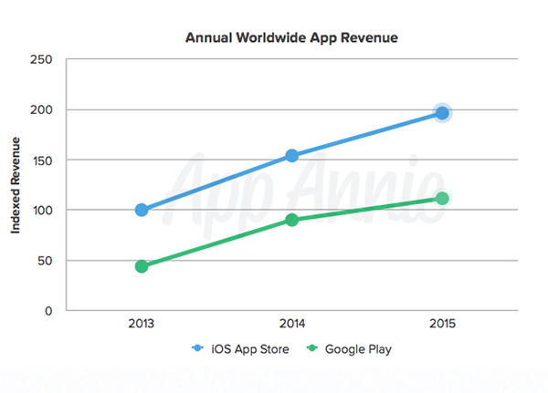 4-point-to-read-app-store-2015-annual-report_02