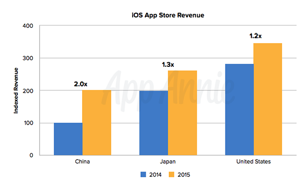 4-point-to-read-app-store-2015-annual-report_04