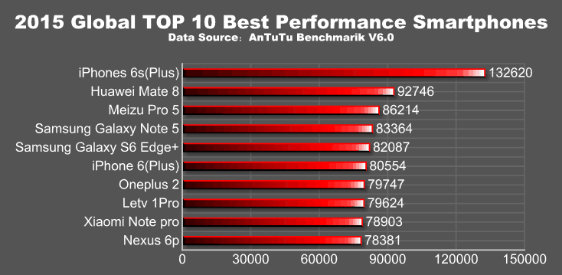 iphone-6s-crowned-at-antutu-benchmark-list-2015_01