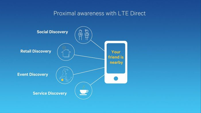 qualcomm-lte-direct-proximal-awareness-slide