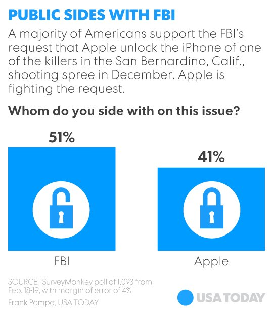 022116-fbi-apple-poll