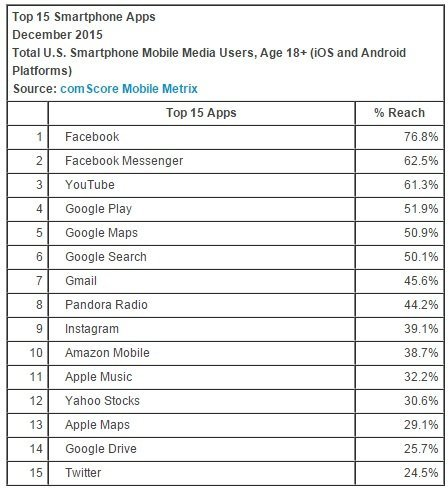 facebook-and-google-dominate-app-reach-ranking_01