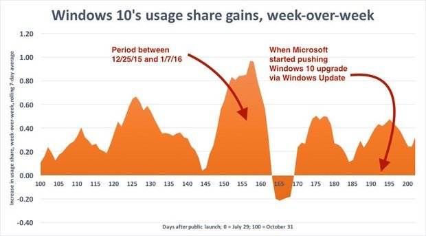 windows-10-usage-share-gains-100-100645270-large.idge