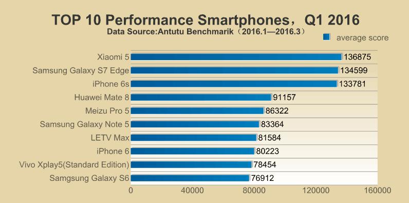 antutu-2016q-benchmark-list-iphone-6s-xiaomi-5-samsung-galaxy-s7-edge_01