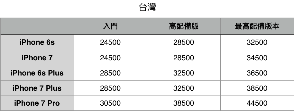 iPhone 7 Price tw